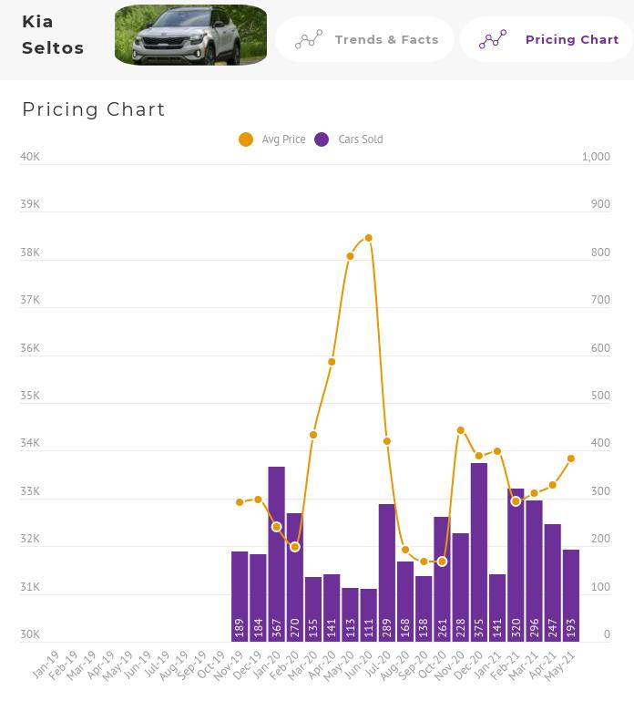 Kia Seltos Price Chart Australia