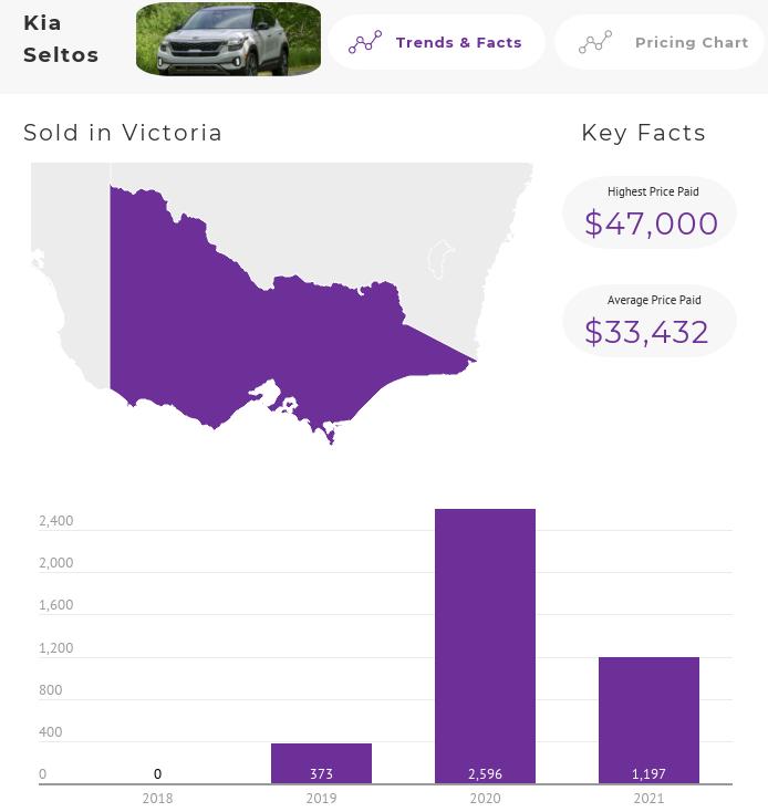 Kia Seltos Price Trends Australia