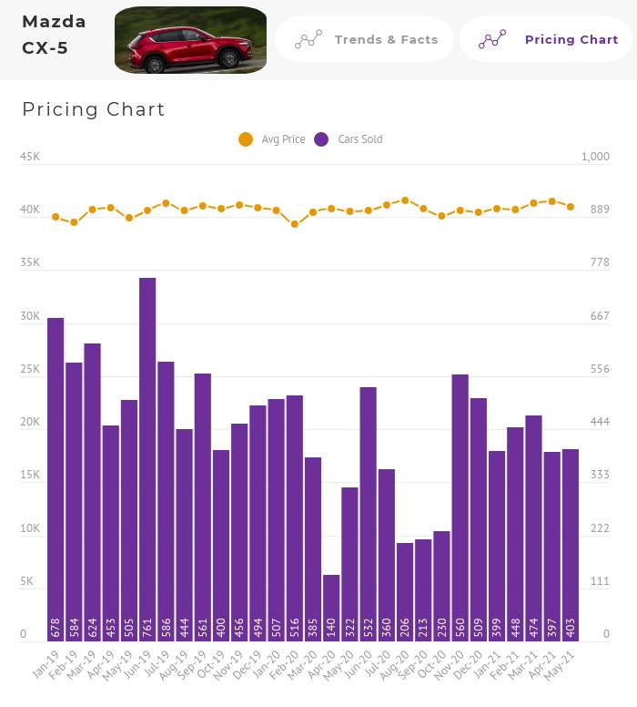 Mazda CX-5 Price Chart Australia