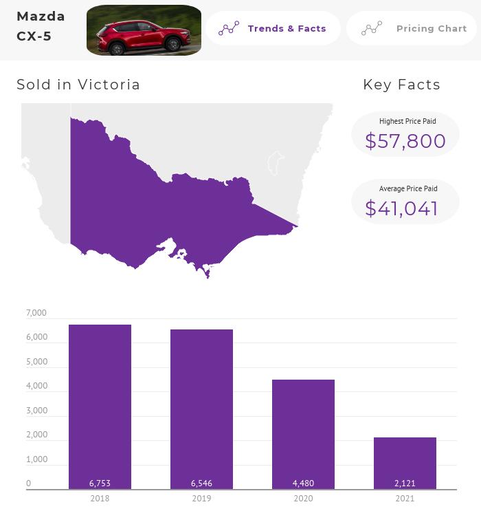 Mazda CX-5 Price Trends Australia