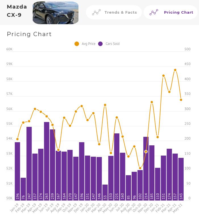 Mazda CX-9 Price Chart Australia