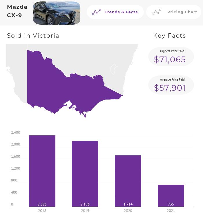 Mazda CX-9 Price Trends Australia